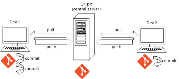 Dezentralisierte Architektur von Git